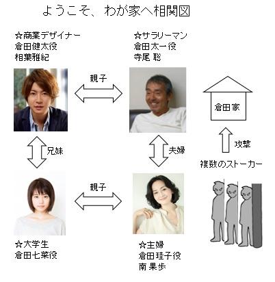 嵐・相葉雅紀のドラマ「ようこそ、わが家へ」のあらすじや結末は?のサムネイル画像